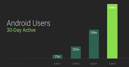 Android mil millones de usuarios activos al mes