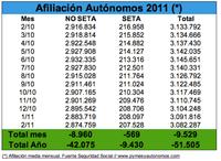 El mes de febrero cierra con 9.529 autónomos menos