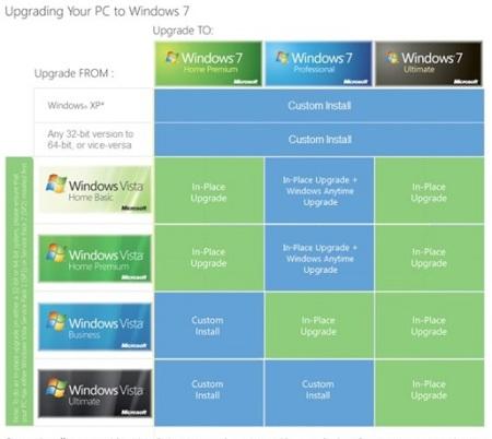 Cuadro de upgrade a Windows 7, simple